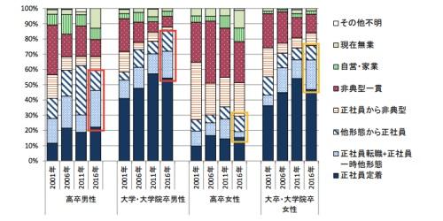 学歴別のキャリア構成グラフ